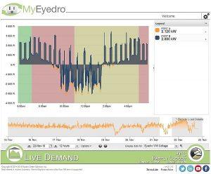 eyedro-eyefi-live-data