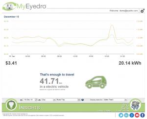 Insights-Vehicle