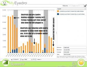 MyEyedro Summary in kWh