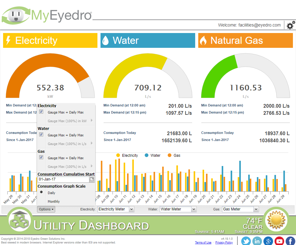 Eyedro dashboard for electricity, water and gas