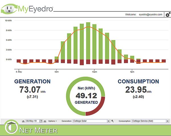 MyEyedro Net Meter plugin